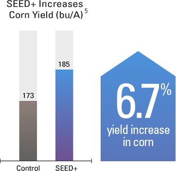 6.7% yield increase in corn