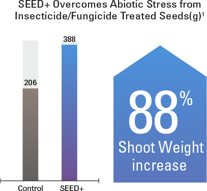 SEED+ overcomes abiotic stress from insecticide/fungicide treated seeds. It resulted in an 88% increase in shoot weight.