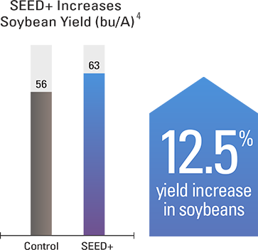 12.5% yield increase in soybeans