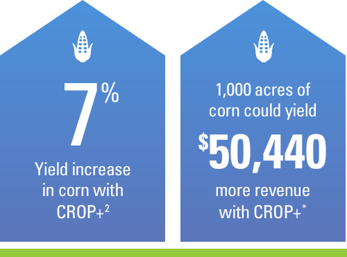 7% yield increase in corn with CROP+. 1,000 acres of corn could yield $50,440 ROI with CROP+.